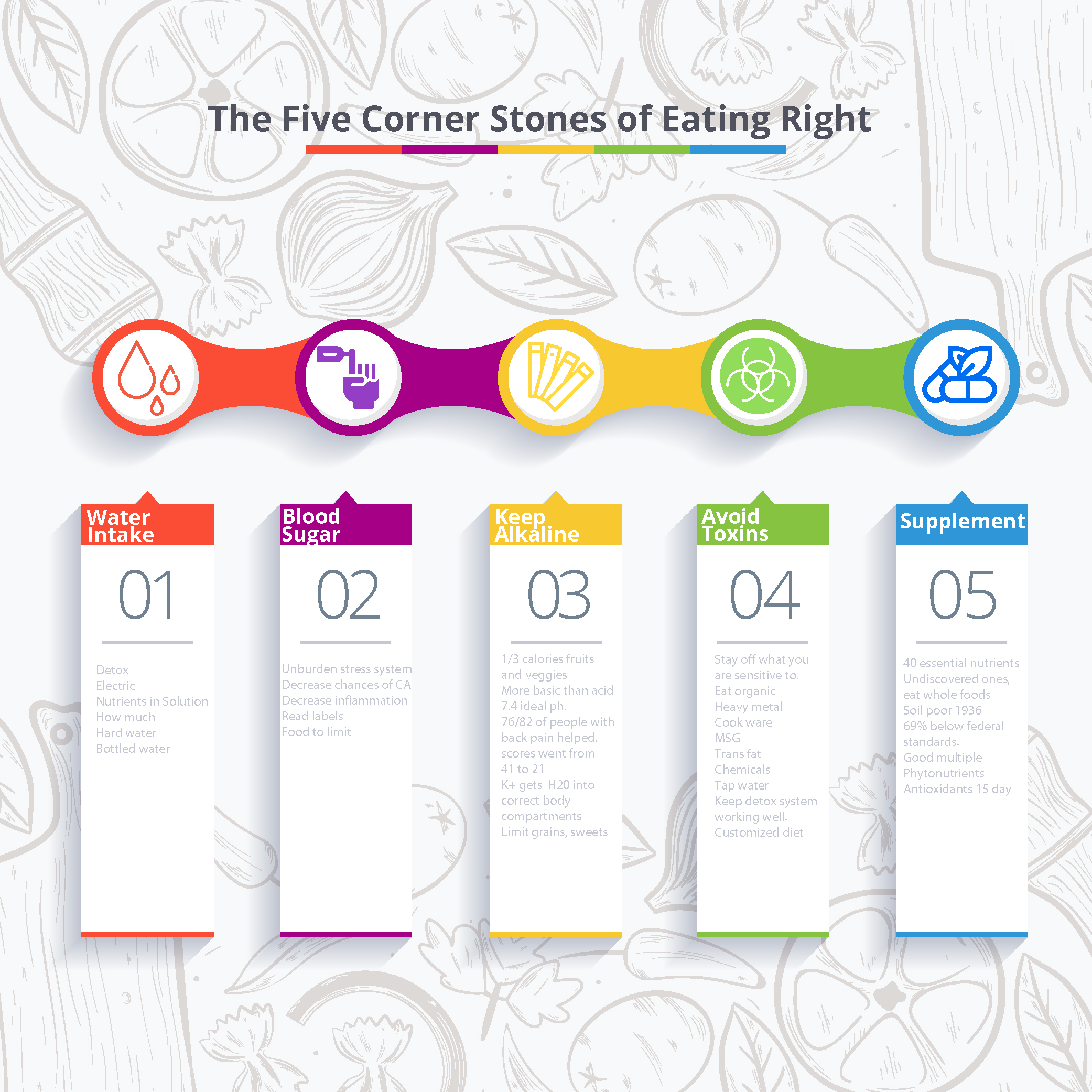 5 Cornerstones of eating right infograph-01